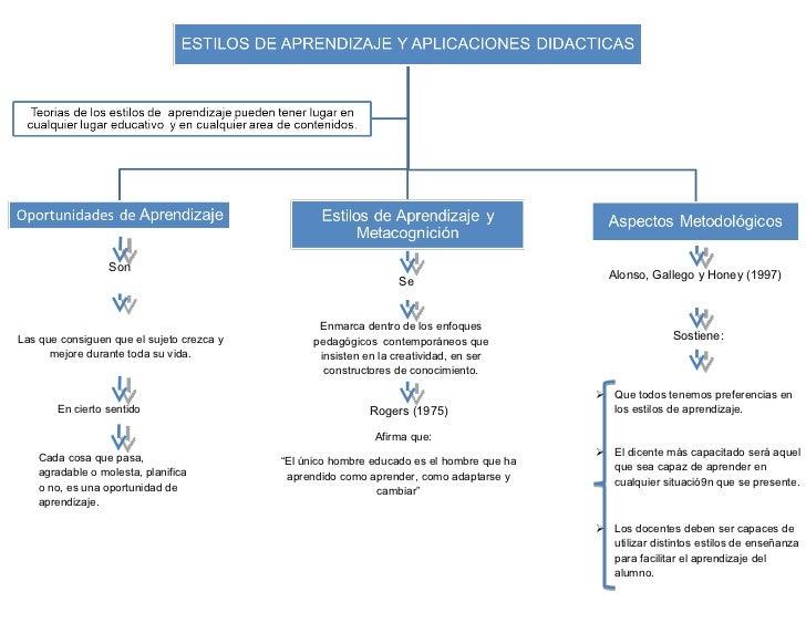 Doc4 estilos de aprendizaje y aplicaciones didacticas
