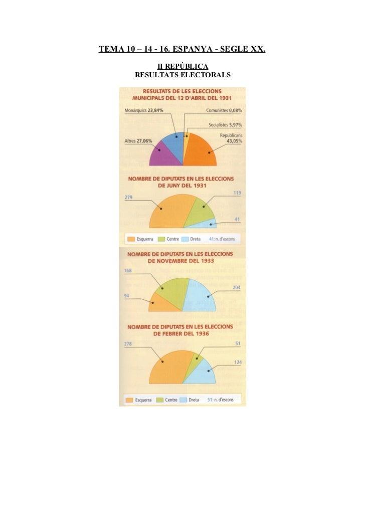 TEMA 10 – 14 - 16. ESPANYA - SEGLE XX.             II REPÚBLICA        RESULTATS ELECTORALS