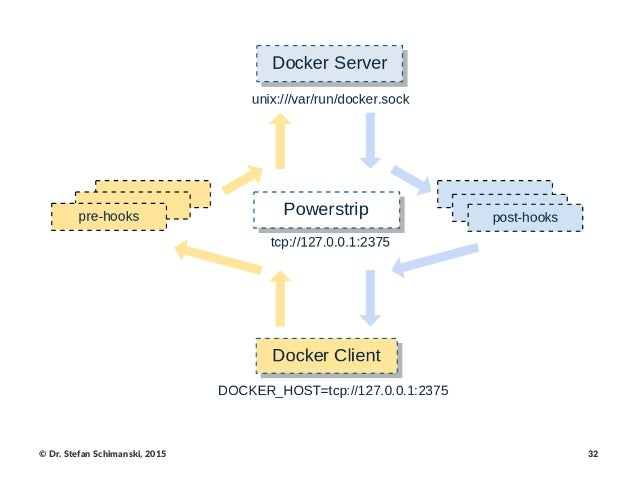 Cluster networking with docker for Docker consul cluster