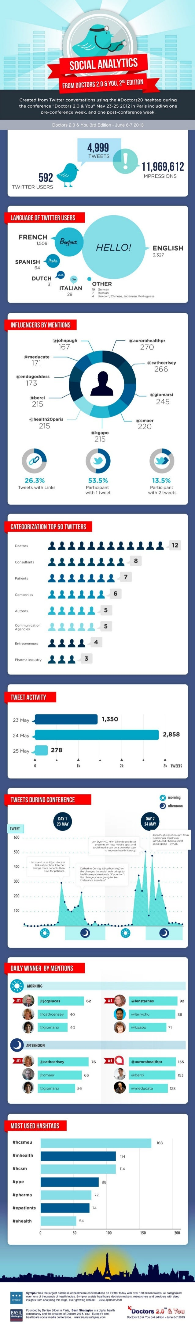 Twitter Analysis Infographic on the hashtag #doctors20