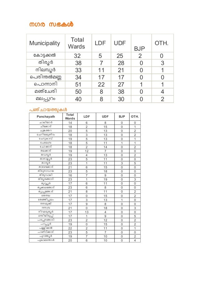 Municipality Total Wards LDF UDF BJP OTH. 32 5 25 2 0 38 7 28 0 3 33 11 21 0 1 34 17 17 0 0 51 22 27 1 1 50 8 38 0 4 40 8 ...