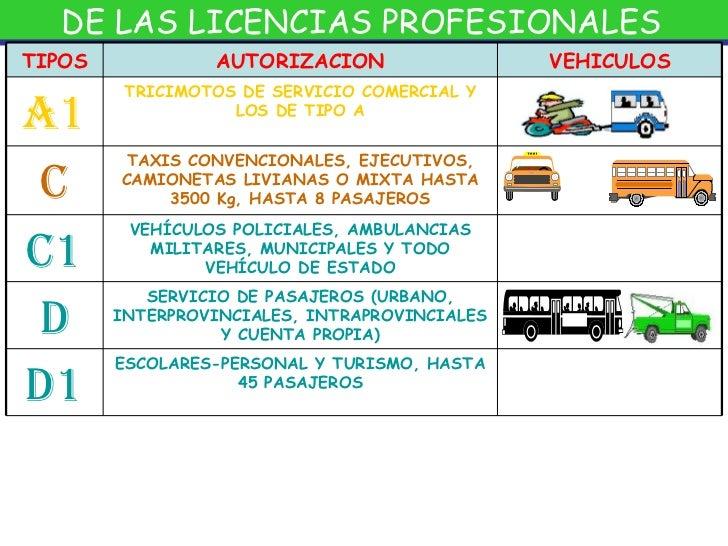 Documentaci n reforma 2011 for Tipos de licencias para bares