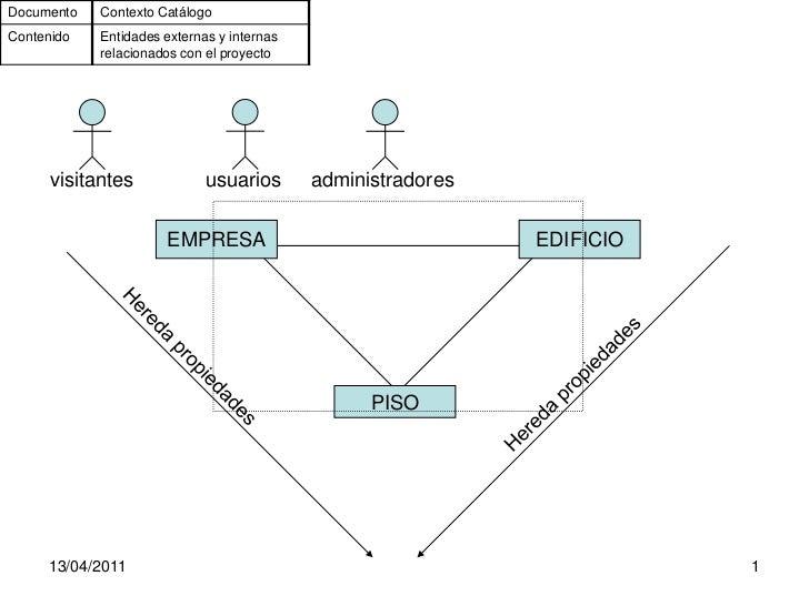 Documento   Contexto CatálogoContenido   Entidades externas y internas            relacionados con el proyecto      visita...