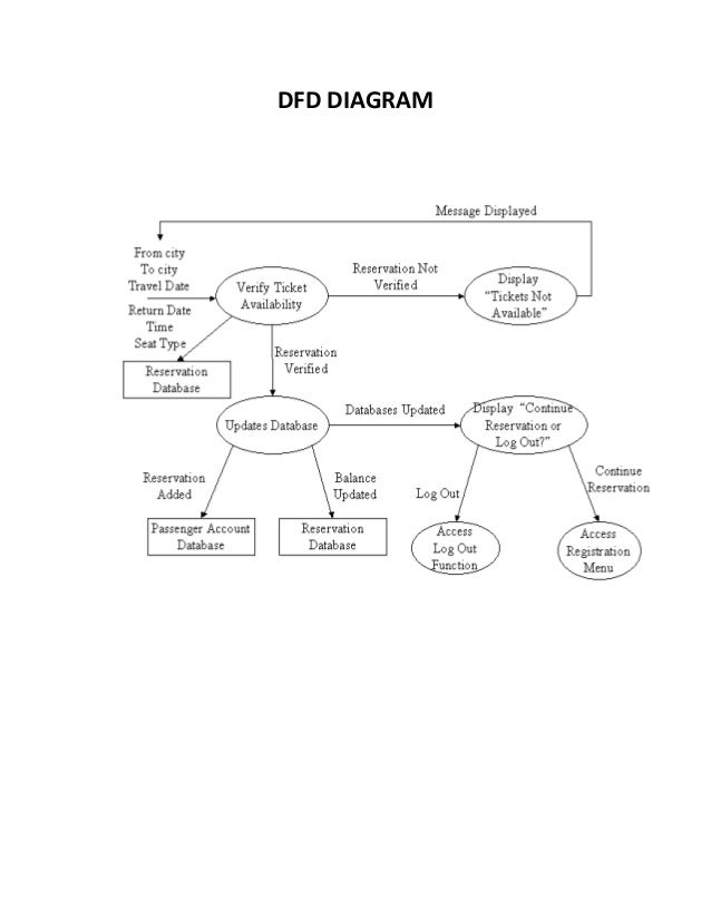 online bus ticket reservation systemdfd diagram