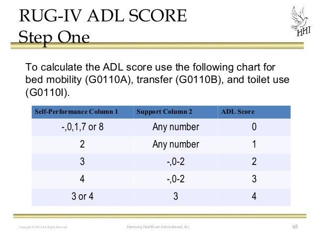 Adl Index Score Column 2 Adl Score 0,1,7