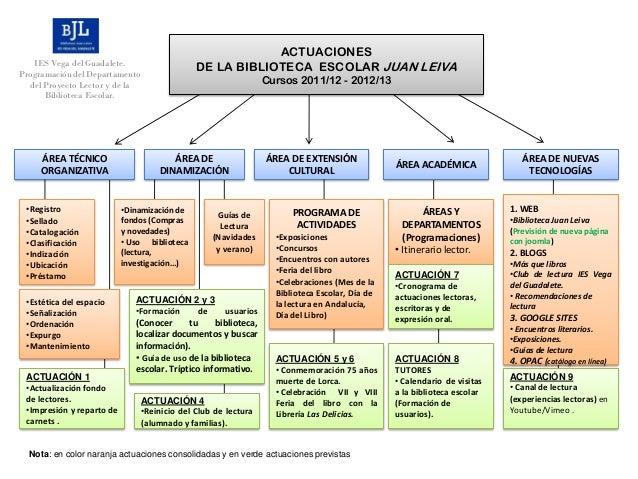ACTUACIONES   IES Vega del Guadalete.                    DE LA BIBLIOTECA ESCOLAR JUAN LEIVAProgramación del Departamento ...