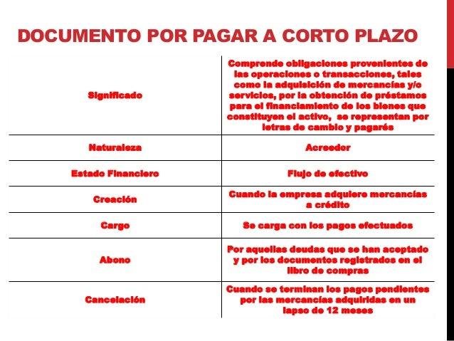 DOCUMENTO POR PAGAR A CORTO PLAZO Significado Comprende obligaciones provenientes de las operaciones o transacciones, tale...