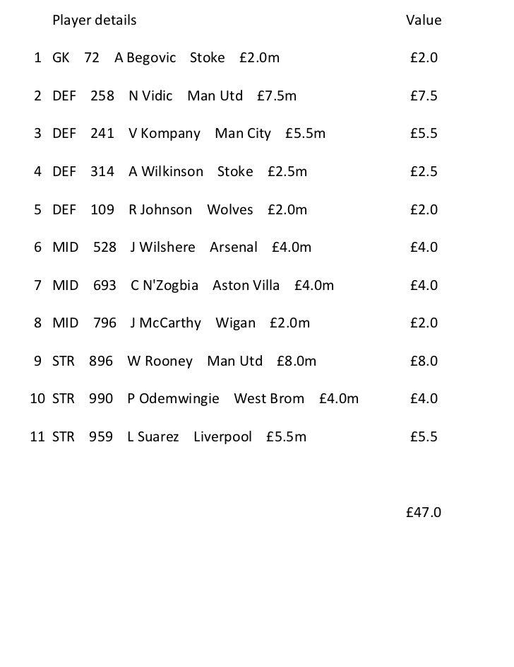 Player details                          Value1 GK 72 A Begovic Stoke £2.0m             £2.02 DEF 258 N Vidic Man Utd £7.5m...