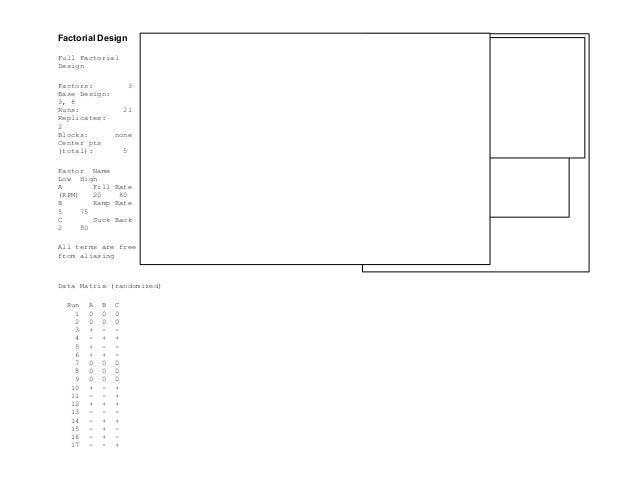 Factorial Design Full Factorial Design Factors: 3 Base Design: 3, 8 Runs: 21 Replicates: 2 Blocks: none Center pts (total)...