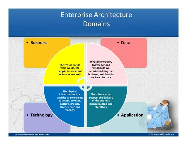 enterprise architecture essay Swedish university essays about enterprise architecture search and download thousands of swedish university essays full text free.