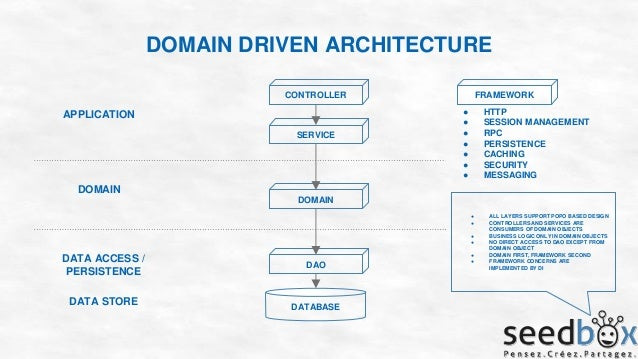 Domain driven design architecture images Domaine architecture