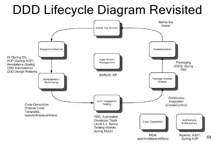 Domain Driven Design Development Spring Portfolio