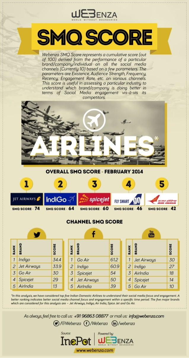 SMQ Analysis for Indian Domestic Airlines - Feb'14 Issue