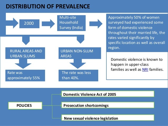 domestic violence in rural areas essay Of ipv, most notably the who multi-country study on women's health and domestic violence against women,  rural and urban settings.