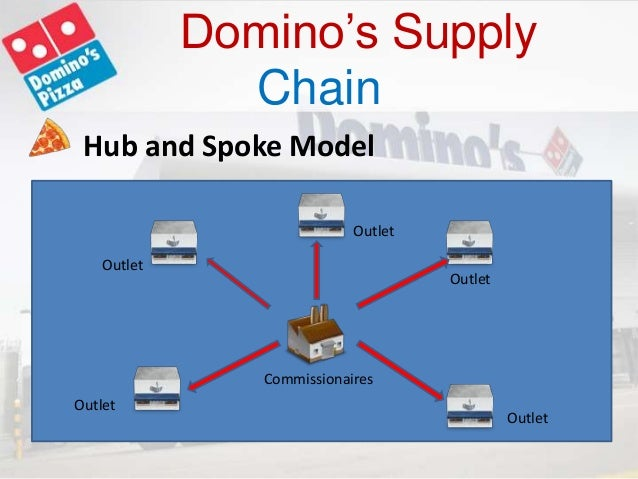 supply chain management pizza hut vs domino A pizza chain created by a former starbucks exec should worry pizza hut and domino's melia robinson jun 18, 2017, 12:30 pm  innovation in pizza delivery is in no short supply these days .