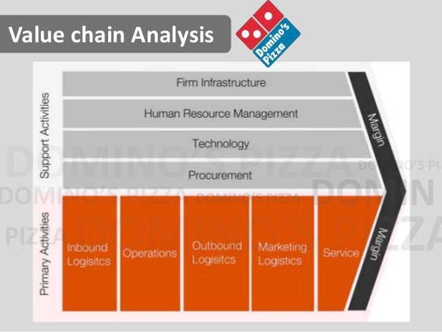 case 6 domino s pizza a case study in organizational evolution Case study: how domino's pizza create digital experiences an interview with nick dutch, head of digital at domino's pizza uk nick dutch is head of digital at domino's pizza group limited in the uk and roi.