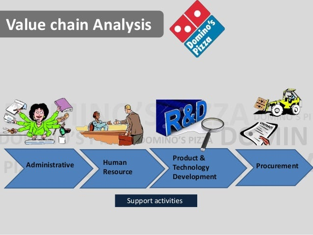 case 6 domino s pizza a case study in organizational evolution Assignment 2 – individual assignment 1 case 6 – domino's pizza: a case study  in organizational evolution overview of domino's pizza.