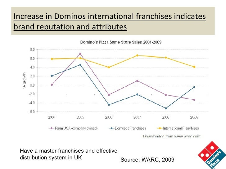 marketing strategy of domino s pizza Integrated marketing plan essay  marketing strategies: domino's pizza will use tradition and nontraditional media to attract new and old customers encouraging.