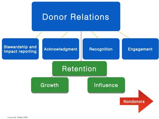 Donor Relations Stewardship and Impact reporting Acknowledgment Recognition Engagement RetentionRetention GrowthGrowth Inf...