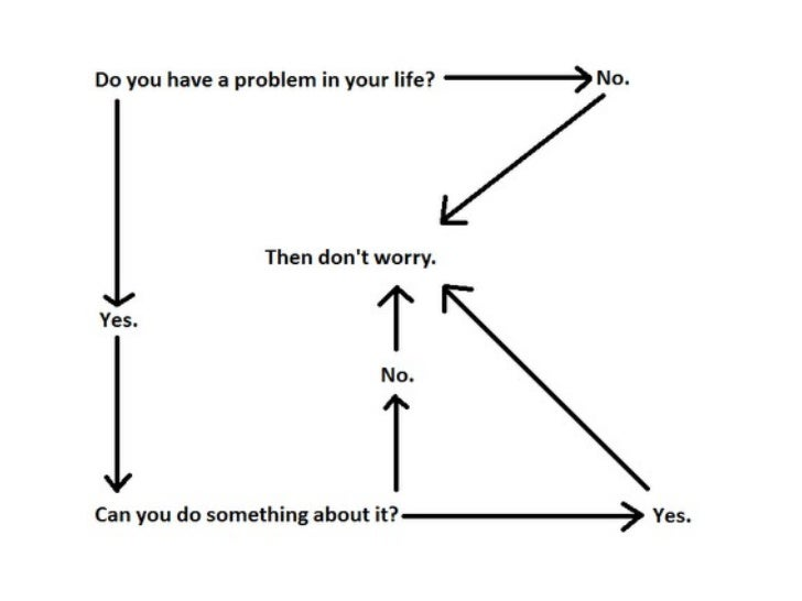A simple process for solving a problem in life