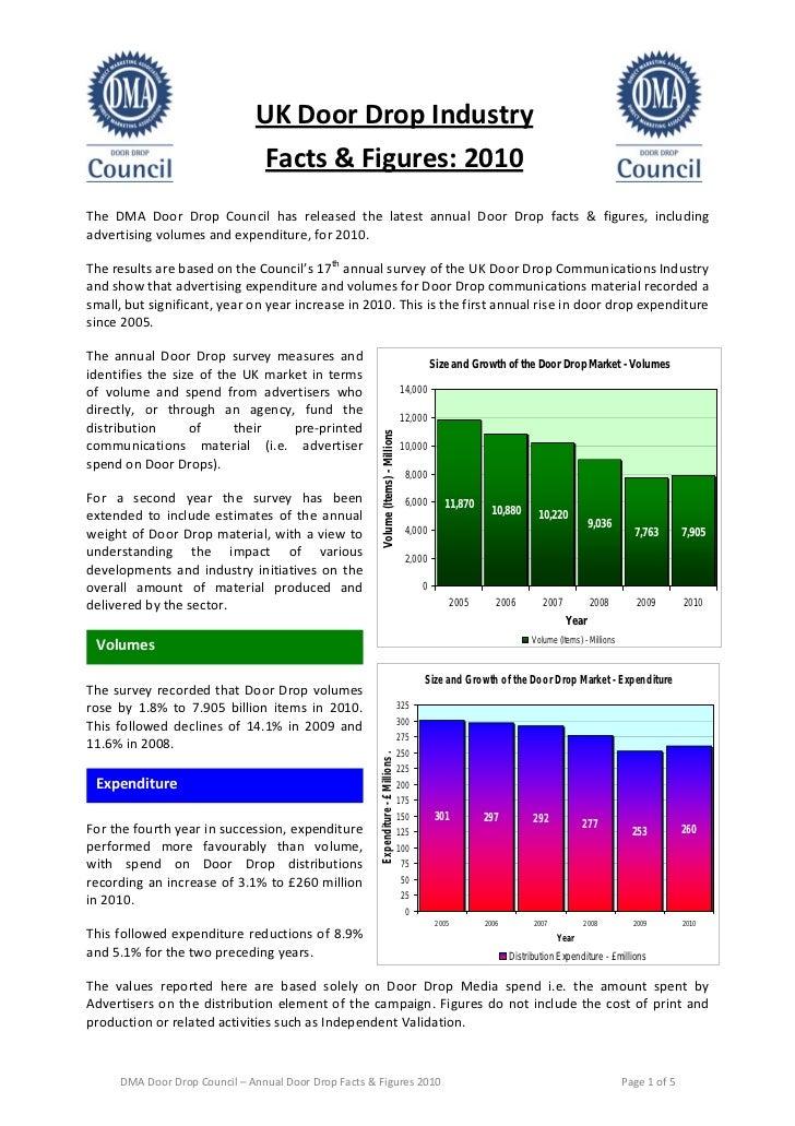 UKDoorDropIndustry                                        Facts&Figures:20...