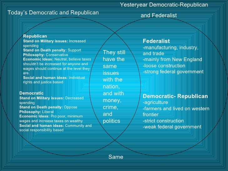 democratic party vs republican party essay Democratic party vs republican party democratic party (us politics) what is the difference between the green party and the democratic party in terms of ideology.