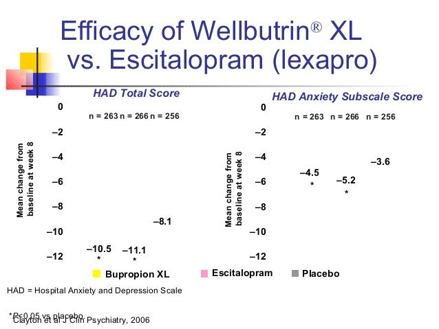 Wellbutrin Anxiety And Depression