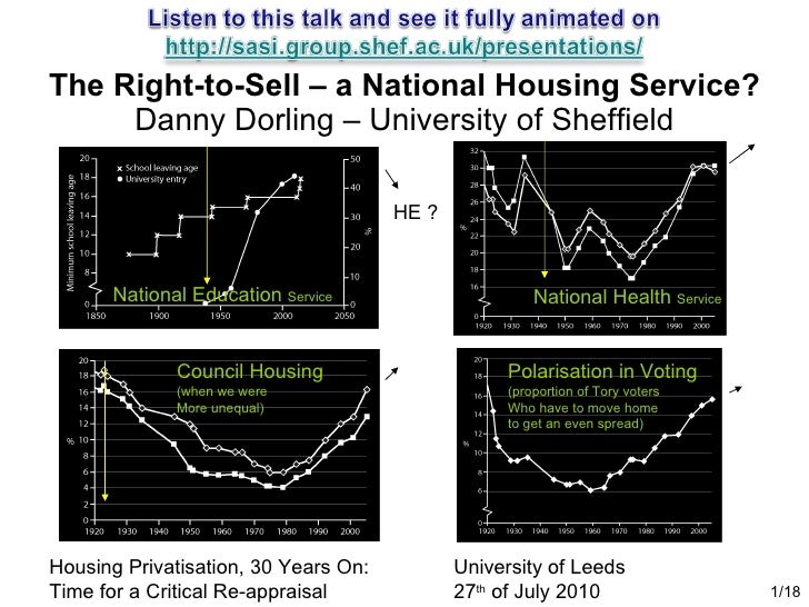 The Right-to-Sell – a National Housing Service? Danny Dorling – University of Sheffield /18 Housing Privatisation, 30 Year...