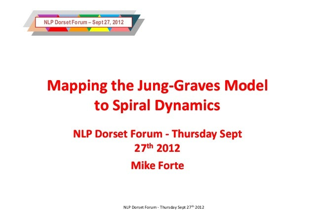 NLP Dorset Forum – Sept 27, 2012 Mapping the Jung-Graves Model             Jung-      to Spiral Dynamics           NLP Dor...
