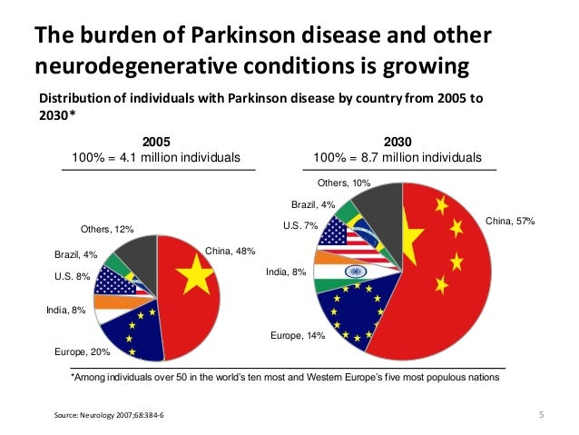 Parkinsons Disease Then and Now