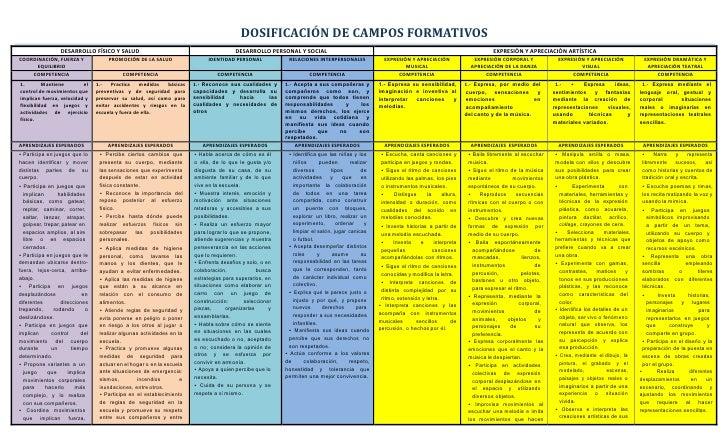 Dosificación de campos formativo2