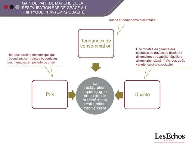 Investissement Pour Restauration Rapide