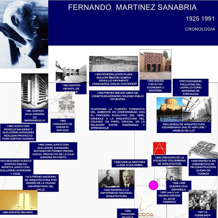 FERNANDO  MARTINEZ SANABRIA 1925 1991 1925 NACE EN MADRID ESPAÑA EL 23 DE FEBRERO 1965 GANA JUNTO CON GUILLERMO AVENDAÑO, ...