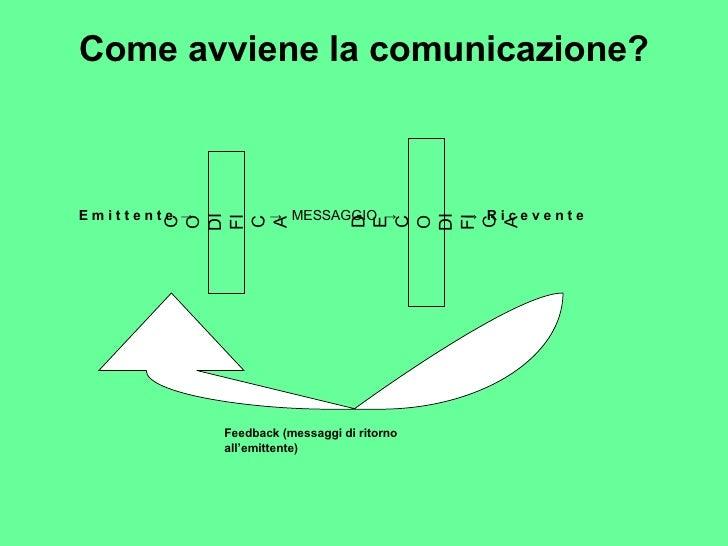 Come avviene la comunicazione? E m i t t e n t e  ->   CODIFICA ->  MESSAGGIO  -> DECODIFICA ->  R i c e v e n t e Feedbac...
