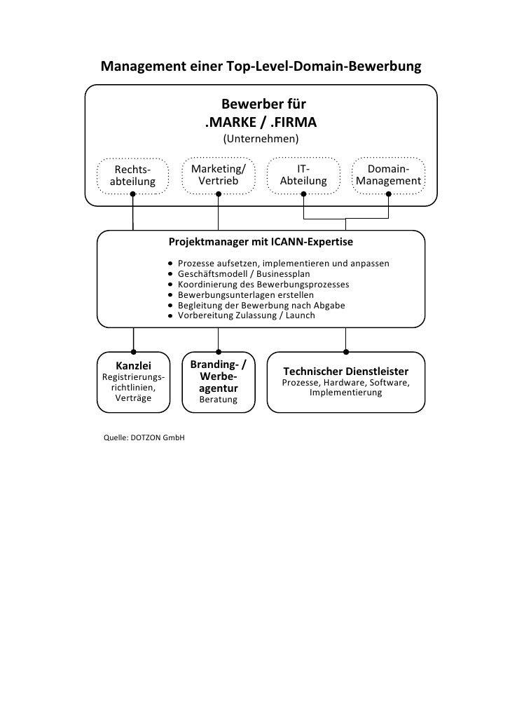 Management einer Top‐Level‐Domain‐Bewerbung                            Bewerber für                         .MARKE / .FIRM...