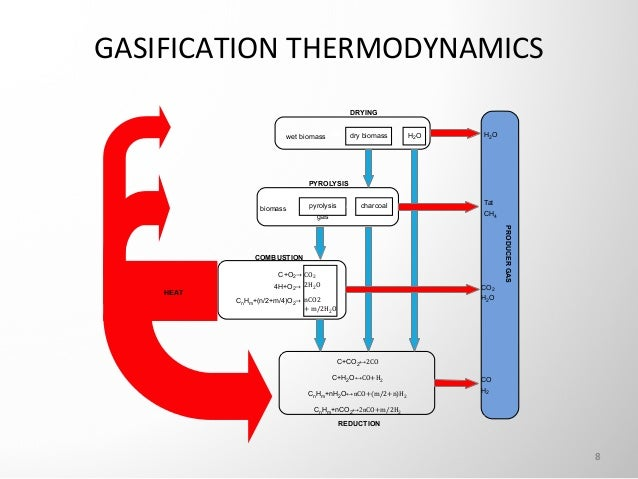 biomass gasification thesis Cfd simulation of fluidized bed biomass gasification process has been carried out cfd simulations of fluidized bed biomass gasification mtech by research thesis.