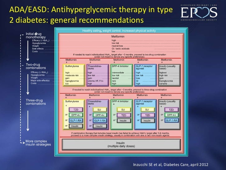 ADA/EASD: Antihyperglycemic therapy in type2 diabetes: general recommendations                                Inzucchi SE ...
