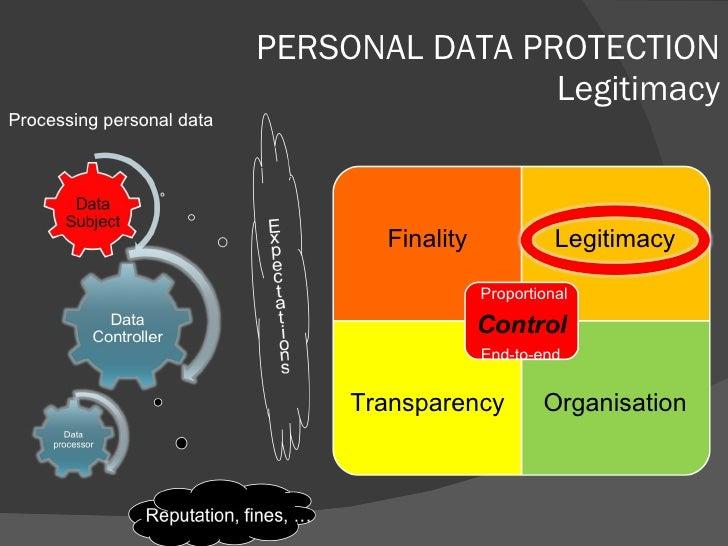 PERSONAL DATA PROTECTION Legitimacy Processing personal data Finality Legitimacy Transparency Organisation Proportional En...