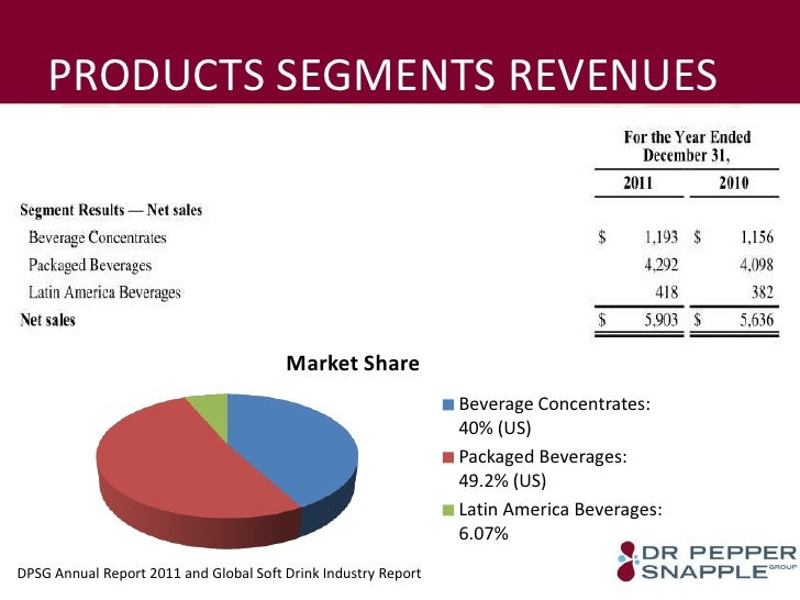 dr pepper industry analysis Today we have learned that dr pepper snapple has been a strong company in the beverage industry dr pepper snapple group was spun off as a.