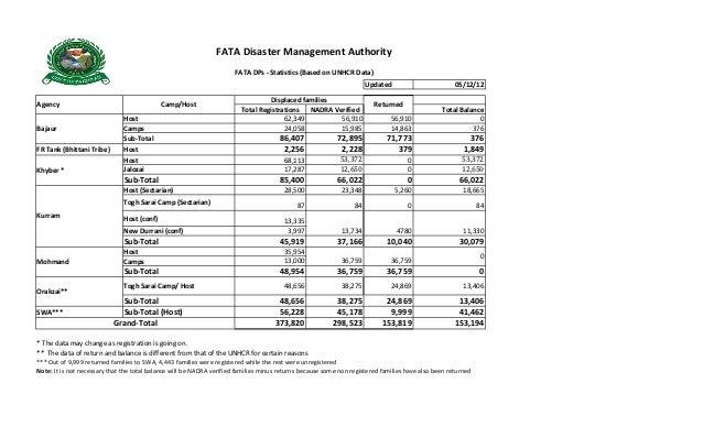 FATA Disaster Management Authority                                                                      FATA DPs - Statist...