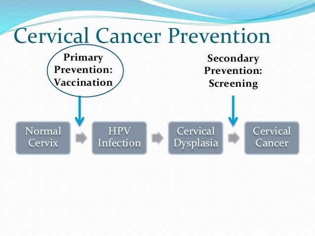 thesis on cervical cancer screening