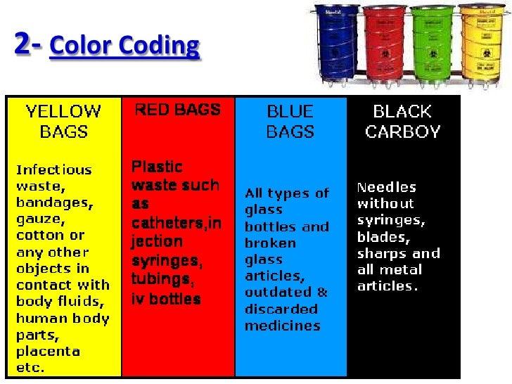 Kitchen Color Code