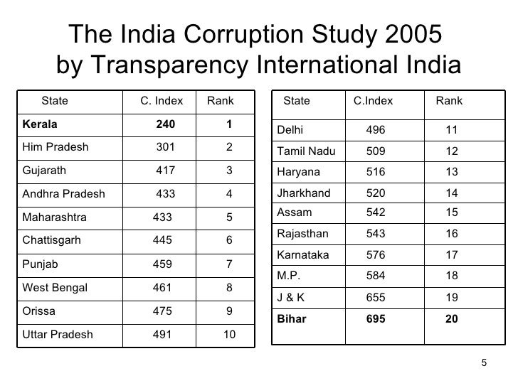 Why is corruption in Kerala low? : india