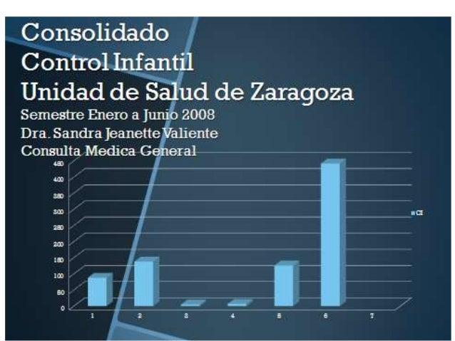 Consolidado  Control Infantil Unidad de Salud de Zaragoza  Semestre Enero a Junio 2008  Dra- Sandra Jeanette Valiente Cons...