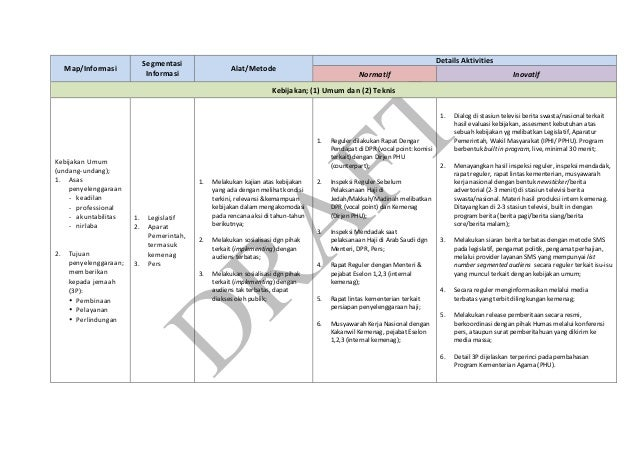 Draft communication strategy tools for image building haji (bahasa)