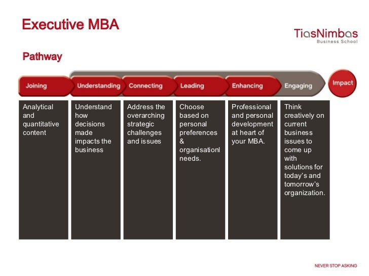 How should be i prepared to do mba?
