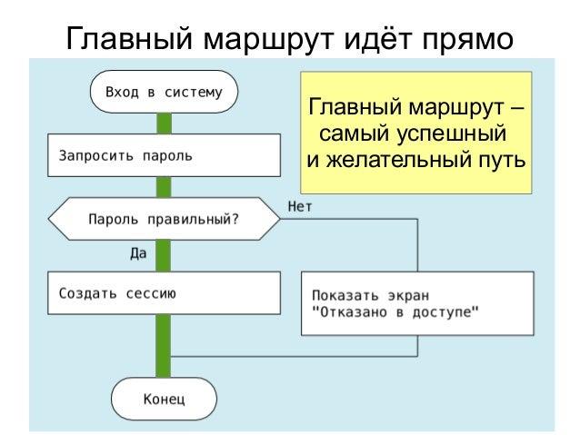 Неудачный сценарий – справа