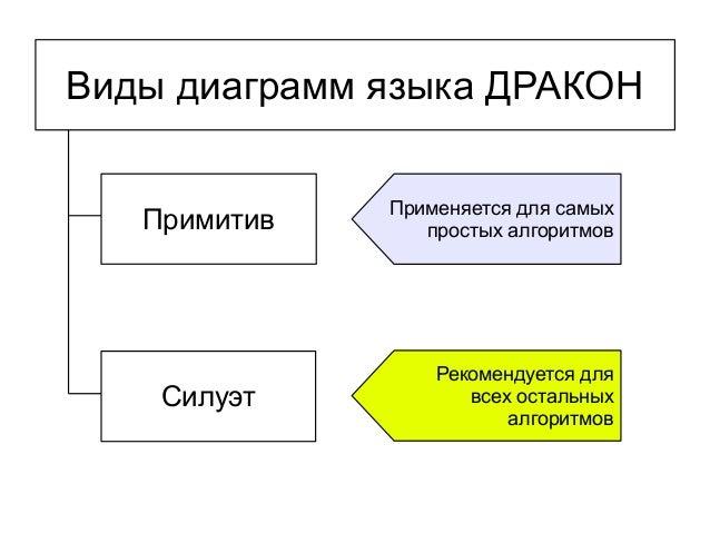 Виды диаграмм языка ДРАКОНПримитивСилуэтПрименяется для самыхпростых алгоритмовРекомендуется длявсех остальныхалгоритмов