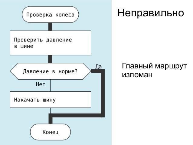 ПравильноГлавный маршрутпрямой