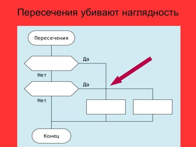 СилуэтРекомендуемый вид диаграмм